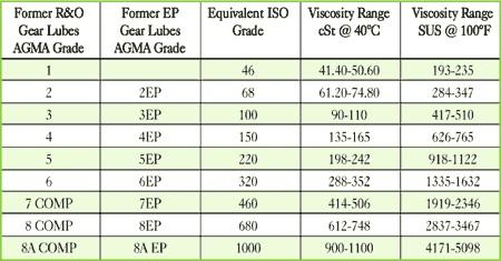 Oil Viscosity Chart >> Predictive Maintenance Services Inc Help Viscosity